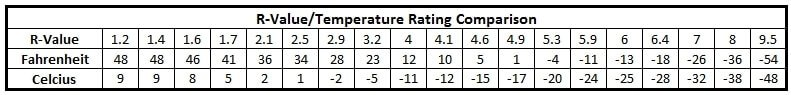 R Value and Temperature rating conversion chart.
